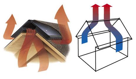 Системы вентиляции крыши
